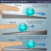 Objects in motion tend to stay in motion unless acted upon by an outside force.
