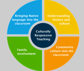 Culturally Responsive PD