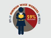 More women making minimum wage
