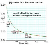 Second order reactions do depend on concentration but it is 1/[A]...