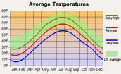 Average temperature in Mexico
