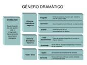 3. Genero teatral