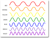 Wavelengths of Color