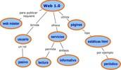 Evolucion de la web