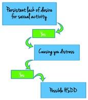 Primary Symptoms