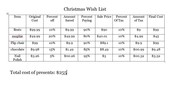 my christmas wish list table wih prices