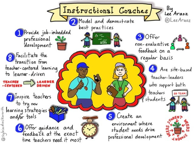 Instructional Coaches Smore Newsletters For Education