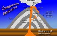 Diagram of Volcano