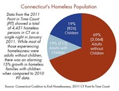 Homelessness on the State level