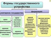 Формы государственного устройства