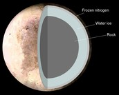 General Information about Pluto