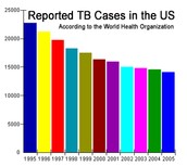 Reported TB Cases in the US