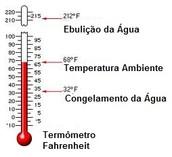 Escala Fahrenheit