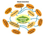 How do greenhouse gases affect us?