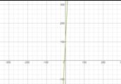 POI Graph