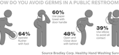 How to avoid germs in a public bathroom