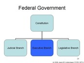 what is federal system