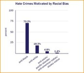 Crimes Motivated by Race
