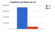 Irrigated Land