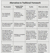 Alternatives to traditional homework