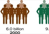 Will there be room for a growing population in the future?
