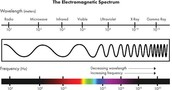 The EM wave spectrum