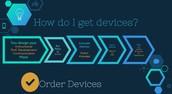 Device Selection Process