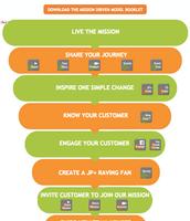 Customer Care Funnel