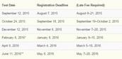 ACT Registration Dates & Deadlines