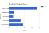 Al Shabaab killed roughly 312 people from 2012-14
