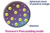 Thomson-Plum Pudding Model(1904)