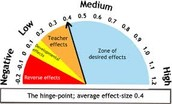 Follow up on Effect Size