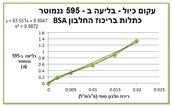 גרף 1 - עקום כיול