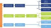 2. Het WIA-stelsel