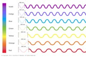 Wavelength - The distance between crests of a wave. They are measured from one compression to the next in meters.