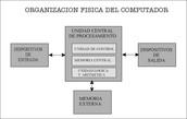 procesamiento ''unidad aritmetica logica & unidad de control