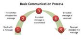 Basic Communiction Process