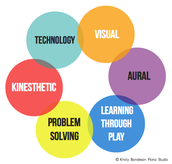 What Does Multimodal Learning Mean?