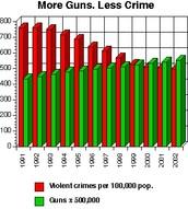 Gun Control Increases Crime Rate