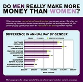Money difference