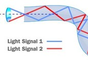 How Fiber Optics Works