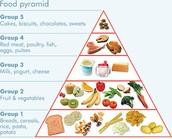 FOOD PYRAMID: