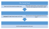 Problem/Solution: The Sandy Road