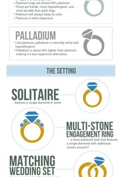 The Anatomy of an Engagement Ring
