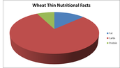 Positives of Wheat Thins