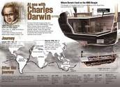 Charles Darwin's travel aboard HMS Beagle