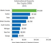 Intl Trade Graph