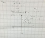 steps to graphing in vertex form