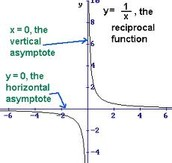 Intercepts and type of function