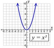 Parent Parabola